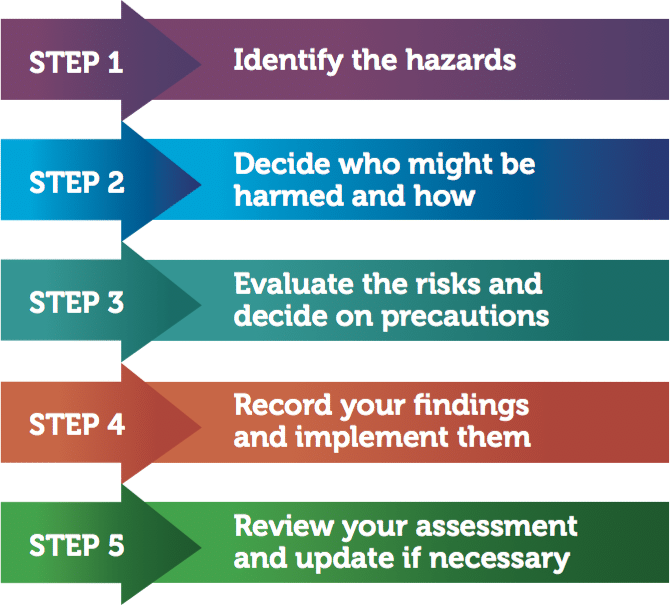 Fire Risk Assessment Zeta Services